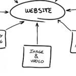 O que um site funcional deve ter ou dispensar?