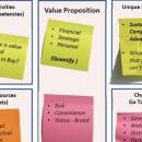 Modelo de negócios com o Business Model Canvas